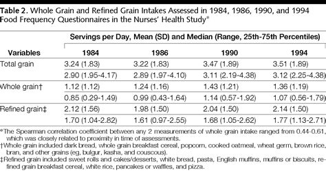 whole grains journal whole grain consumption and risk of ischemic stroke in