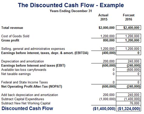 cash flow statement format with explanation discounted cash flow dcf definition analysis exles