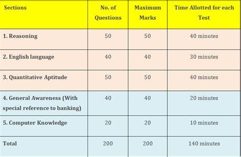 English Pattern For Ibps Po | ibps po 2016 exam syllabus pattern