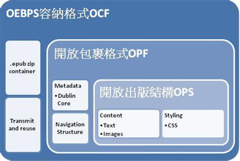 epub format structure 以網路為新閱讀媒體 電子書的創意開放潛能 台灣創用cc計畫
