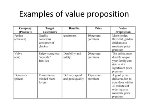 Business Value Proposition Template developing and implementing value proposition