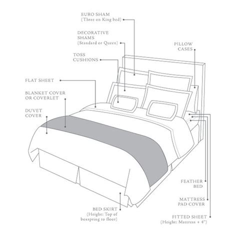 parts of the bed bed anatomy a hotel fine linens and layout