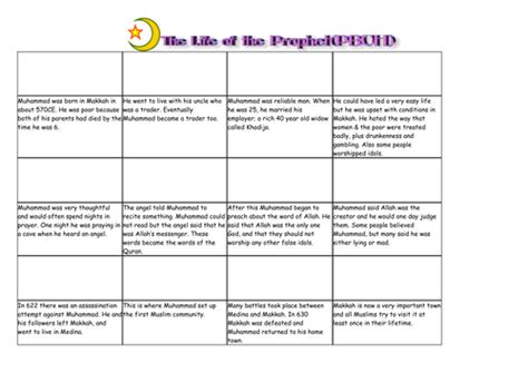 tes new year story resources muhammad story board by nette1 teaching resources tes