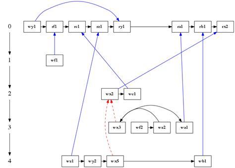 graphviz layout how to enforce the left to right node ordering in graphviz