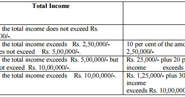section 2 24 x of income tax act pay commission 7th cpc news income tax rates fy 2016