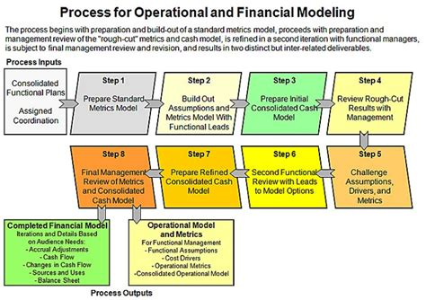 Mba Excel Model by Financial Modeling In Excel One On One Microsoft Excel