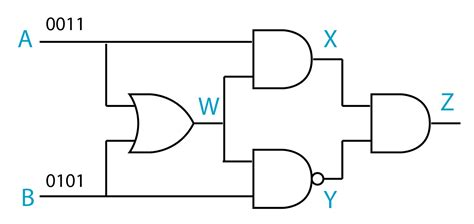logic gates logic gates which are special sureshq