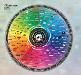 every color in the world the social media color wheel every social network in the