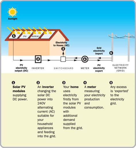 solar panels how they work diagram how solar works