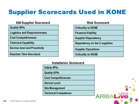Smarter Supplier Management Improving Supplier Performance Through Supplier Quality Requirements Template