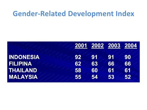 Gender Dan Pembangunan gender pembangunan