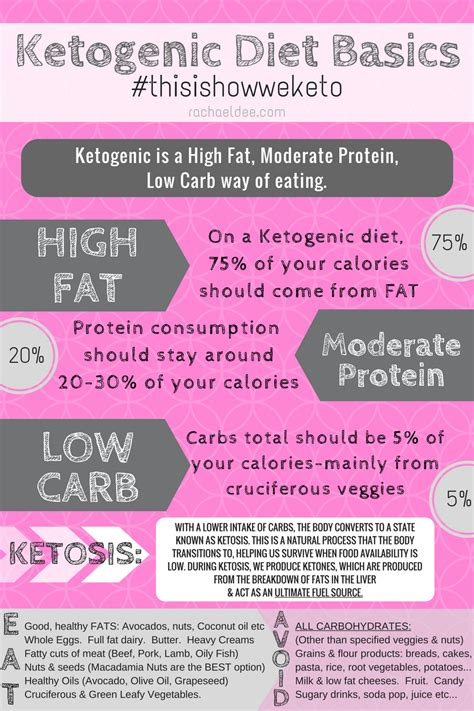 Does A Keto Diet Help You Detox by This Is How We Keto Rachael