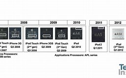 Image result for iPhone 5 Series Comparison