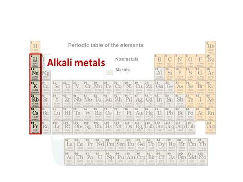 ch 6 elements the periodic table ppt