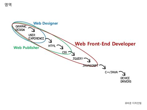 front end developer workflow front end development workflow 28 images spread the
