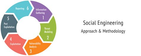 Social Engineering social engineering redteam security