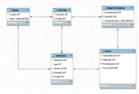 database design proposal healthcare schema does this medical database look correct