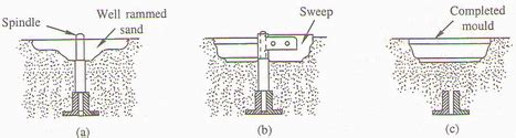sweep pattern in casting animation define sweep pattern sweep pattern it is used to sweep