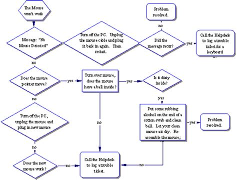 pc troubleshooting flowchart techno soft solutions april 2013