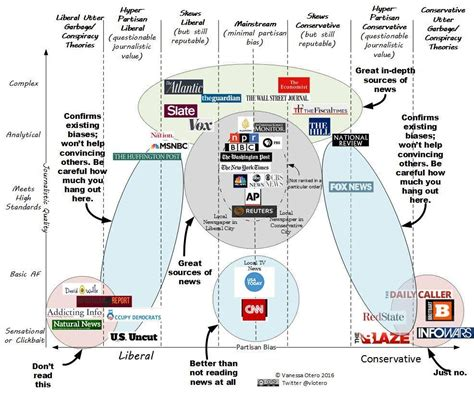 8 Best News Sources by What S Your Source