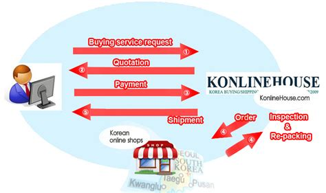 house buying service buying service konlinehouse