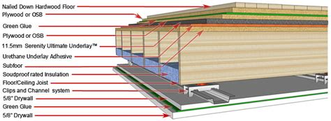 Soundproofing Ceiling Impact Noise by Serenity Ultimate Underlay For Floated Or Glued Wood