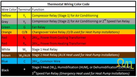 thermostat color code wiring a furnace with ac transformer wiring diagram pictures
