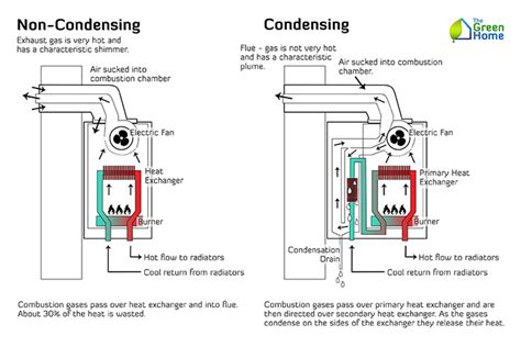 best condensing boiler which type of household boiler is best the green home