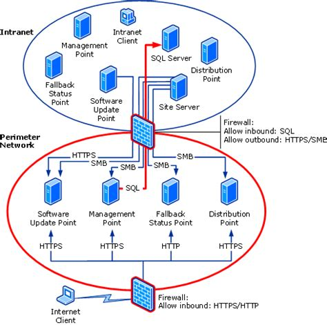 map port from client to server ports required to join a windows domain managing windows