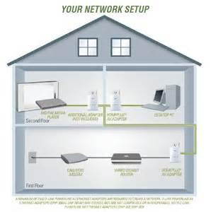 amazon com d link powerline av network adapter kit dhp