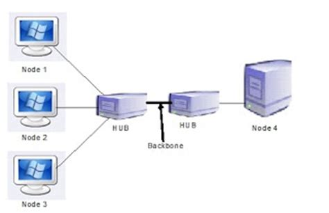 Computer Network Architect by Valume Of Computer Networks Basic Computer Network Architecture