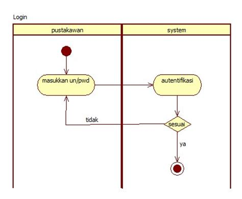 login activity diagram exle activity diagram 171 anangprasetya just another ugm