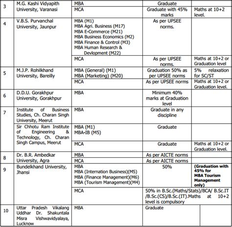 Mba Eligibility Criteria by Upsee Eligibility 2015 Admission Entrance Exams
