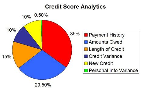 Formula Of Credit Rating What Is A Credit Score And What Are The Different Types Of Credit Scores Credit Repair Service