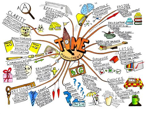 mind mapping template increase creativity with mind mapping