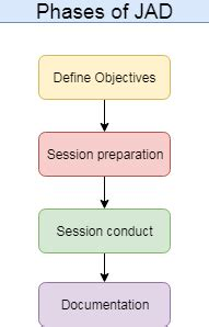 joint application design definition joint application development definition phases