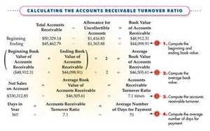 Average Credit Days Formula 7 3 Accounts Receivable Turnover Ratio