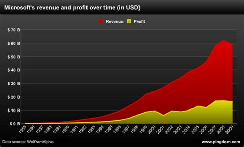 Microsoft Profitability The Money Made By Microsoft Apple And 1985 Until