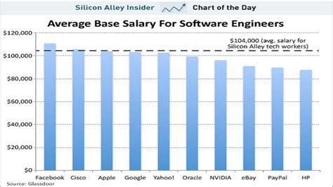 Software Engineer With Mba Salary by Highest Ranking Engineering Computer Software Engineer