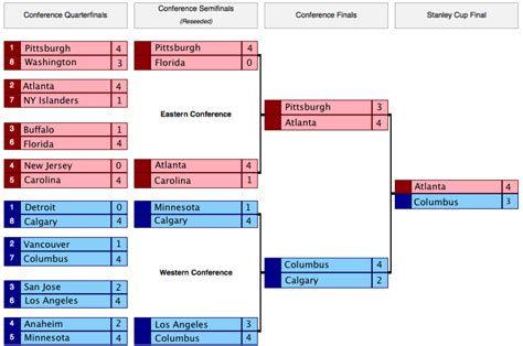 playoff bracket nfl template new calendar template site