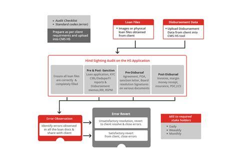 audit workflow centillion