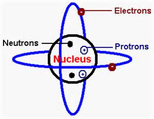 Where Would You Find A Proton In An Atom Atom Picture