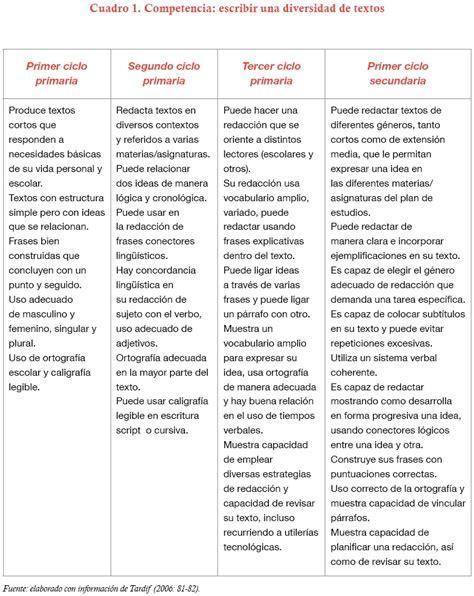 Diseño Curricular Por Competencias Diaz Barriga Competencias En Educaci 243 N Corrientes De Pensamiento E Implicaciones Para El Curr 237 Culo Y El
