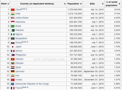 world population day is celebrated on j u s t q u i k r c o m