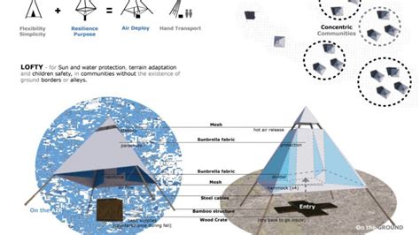 design brief of refugees a parachute that turns into a shelter for refugees or