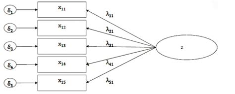 Latent Variable Path Modeling structural equation modeling what is a latent variable