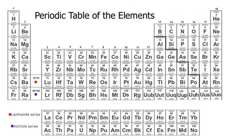 printable periodic table for biology periodic table of elements with everything msps 09s