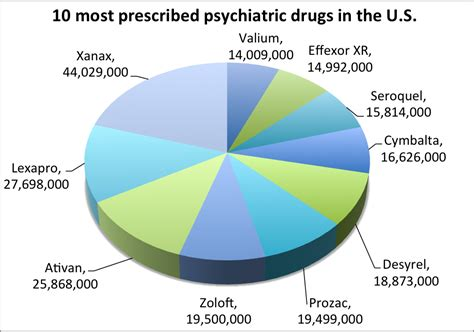 Detox From Depression Medication by Top 10 Most Prescribed Psychiatric Drugs Top 10 Overall