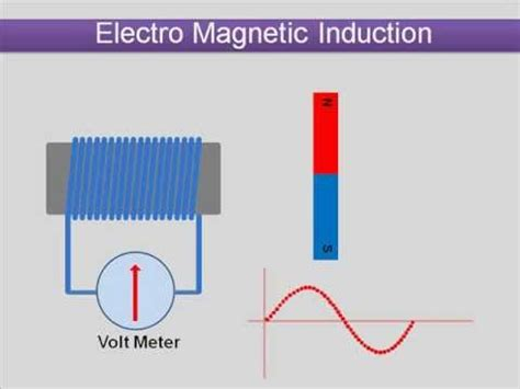 magnetic induction units electro magnetic induction