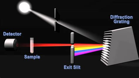 how a spectrophotometer works diagram how does a spectrophotometer work